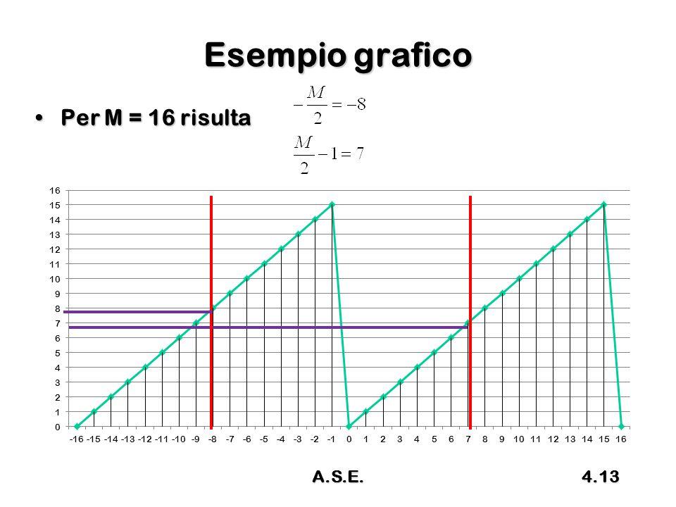 Esempio grafico Per M = 16 risulta A.S.E.