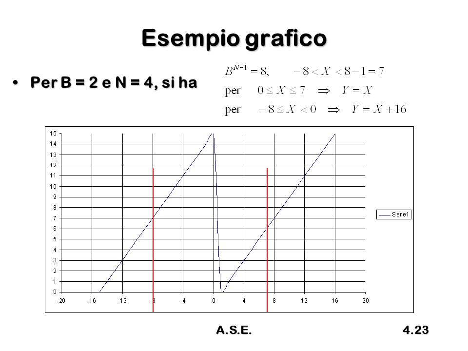 Esempio grafico Per B = 2 e N = 4, si ha A.S.E.