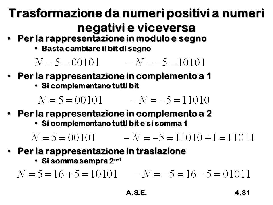 Trasformazione da numeri positivi a numeri negativi e viceversa