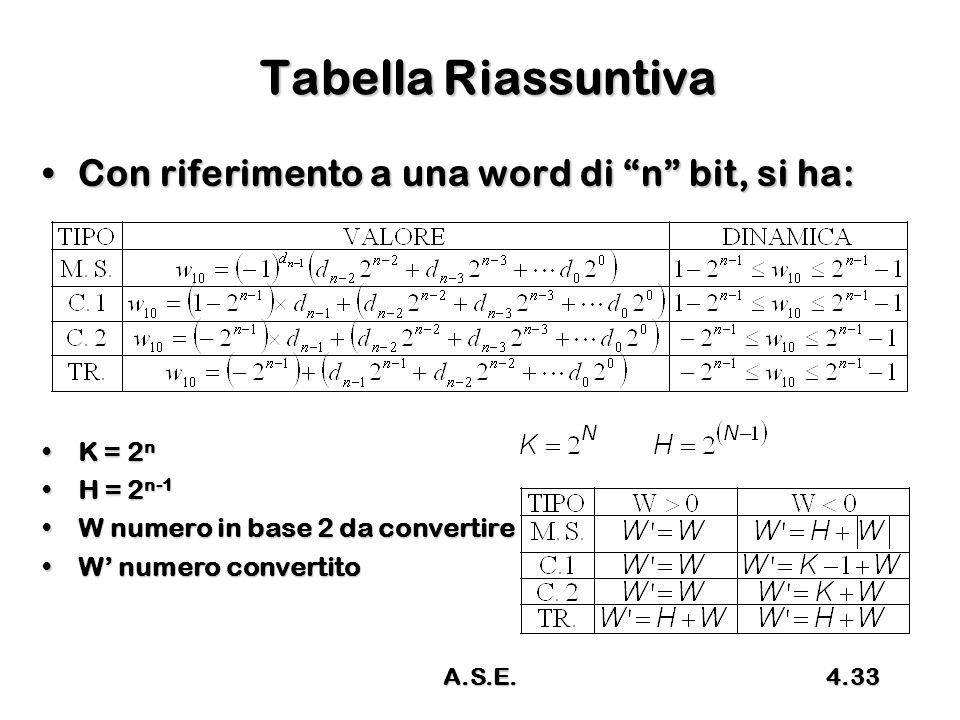 Tabella Riassuntiva Con riferimento a una word di n bit, si ha: