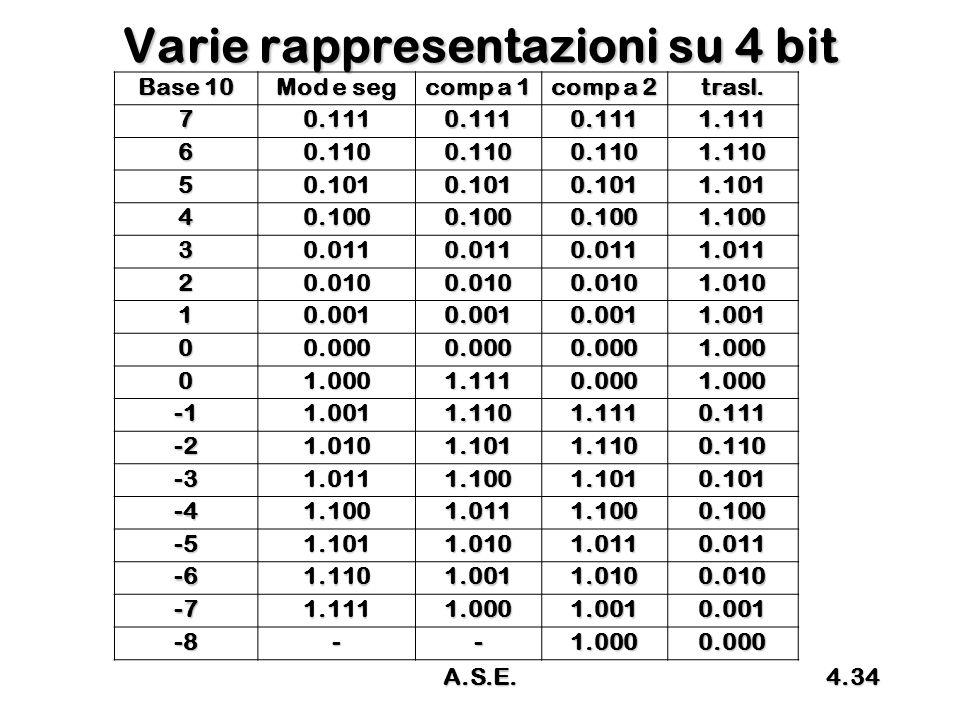 Varie rappresentazioni su 4 bit
