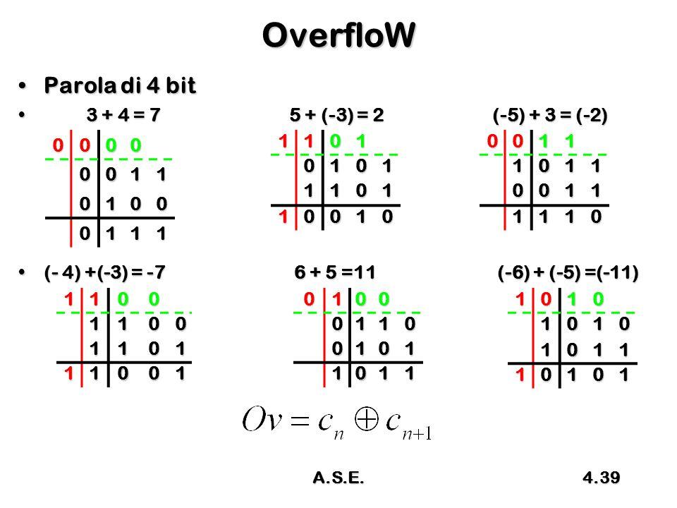 OverfloW Parola di 4 bit 3 + 4 = 7 5 + (-3) = 2 (-5) + 3 = (-2)