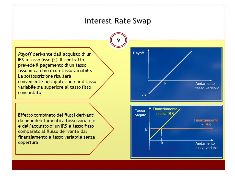 Interest Rate Swap Payoff derivante dall'acquisto di un