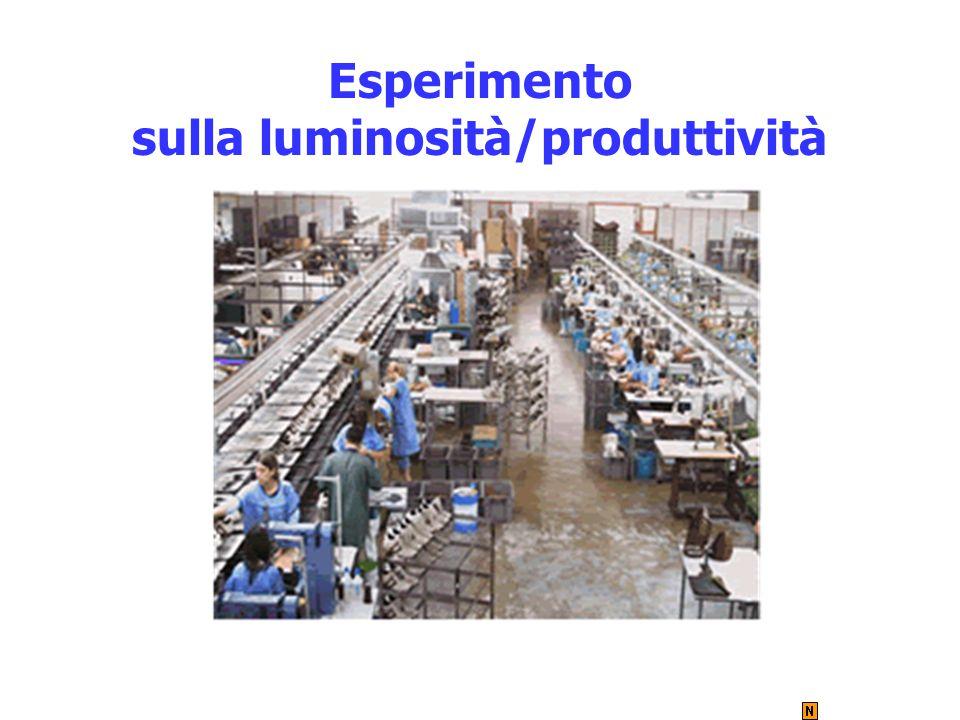 sulla luminosità/produttività