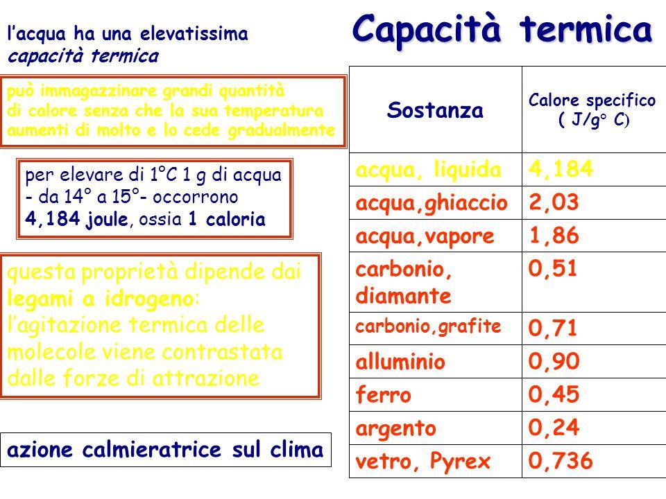 Capacità termica 0,736 vetro, Pyrex 0,24 argento 0,45 ferro 0,90