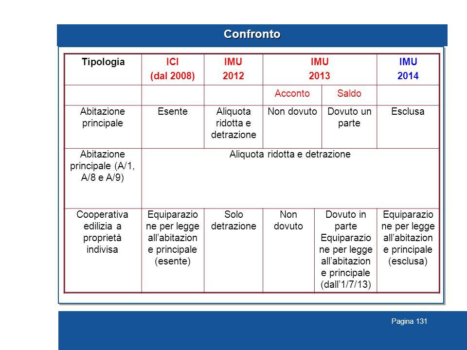 Confronto Tipologia ICI (dal 2008) IMU 2012 2013 2014 Acconto Saldo