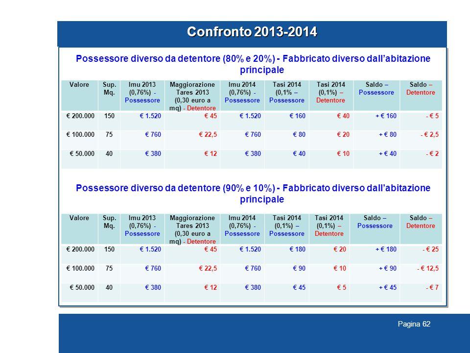 Confronto 2013-2014 Possessore diverso da detentore (80% e 20%) - Fabbricato diverso dall'abitazione principale.