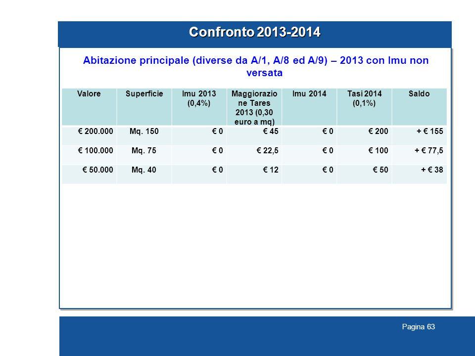 Maggiorazione Tares 2013 (0,30 euro a mq)