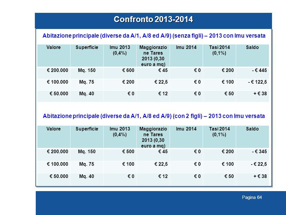 Confronto 2013-2014 Abitazione principale (diverse da A/1, A/8 ed A/9) (senza figli) – 2013 con Imu versata.