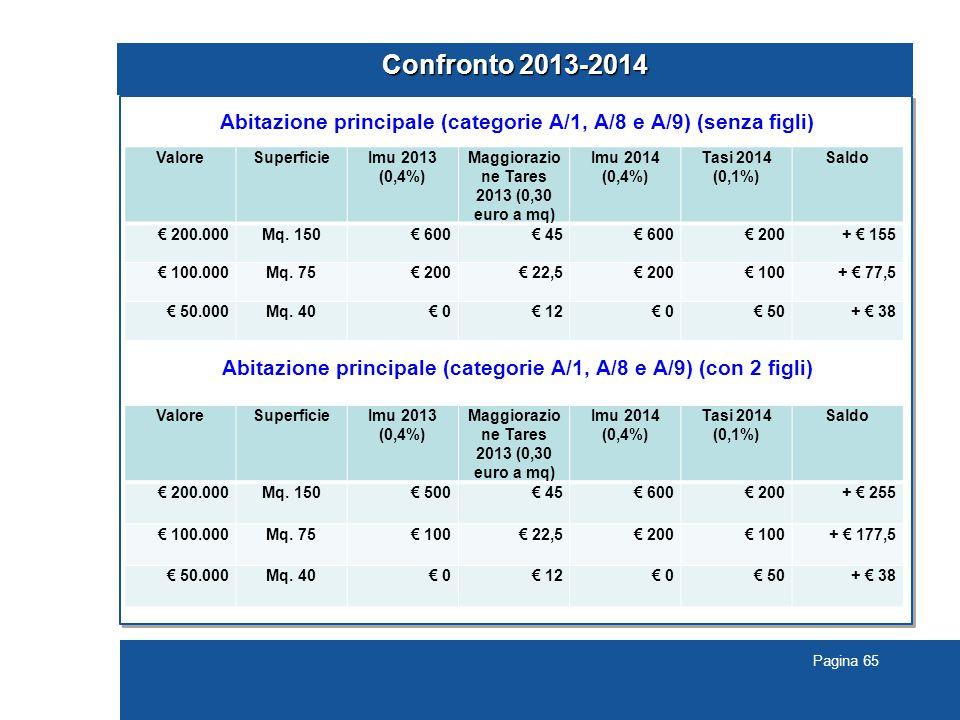 Confronto 2013-2014 Abitazione principale (categorie A/1, A/8 e A/9) (senza figli) Abitazione principale (categorie A/1, A/8 e A/9) (con 2 figli)