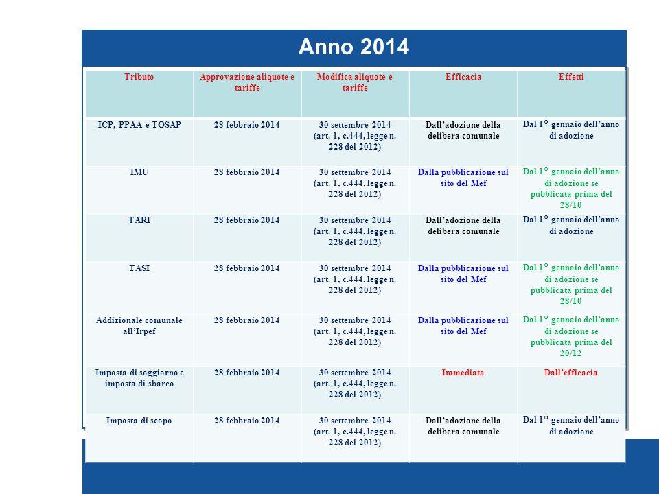 Anno 2014 TREVISO 7 Pagina 7 Tributo Approvazione aliquote e tariffe