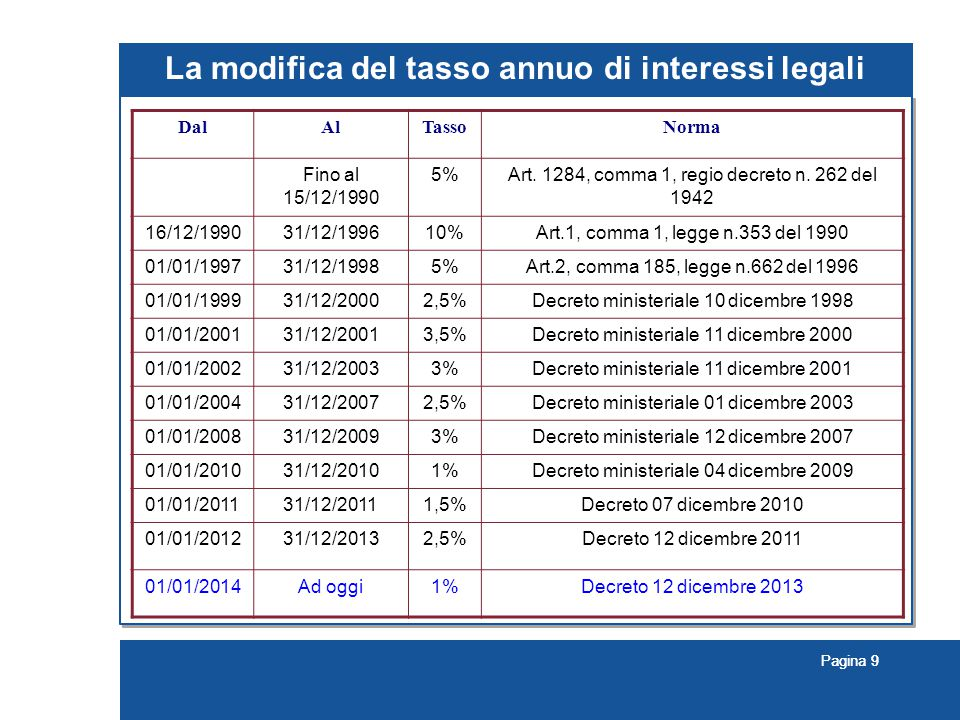 La modifica del tasso annuo di interessi legali