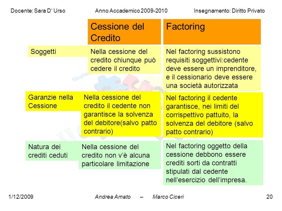 Cessione del Credito Factoring Soggetti