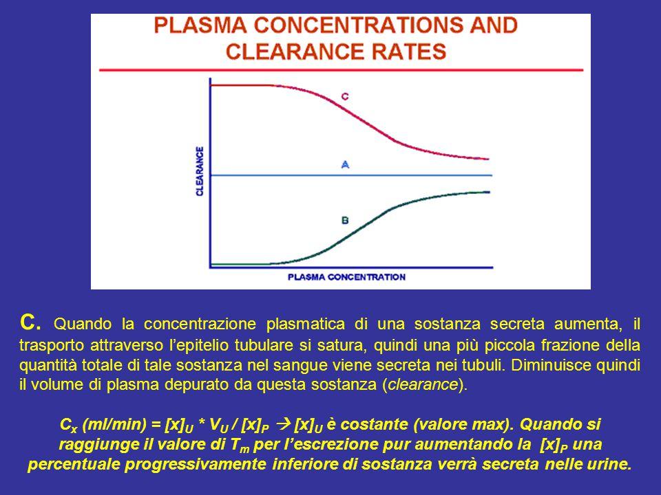 C. Quando la concentrazione plasmatica di una sostanza secreta aumenta, il trasporto attraverso l'epitelio tubulare si satura, quindi una più piccola frazione della quantità totale di tale sostanza nel sangue viene secreta nei tubuli. Diminuisce quindi il volume di plasma depurato da questa sostanza (clearance).
