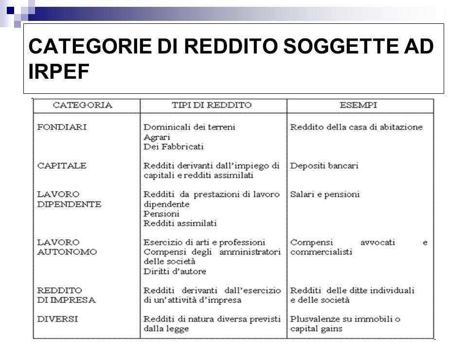 CATEGORIE DI REDDITO SOGGETTE AD IRPEF