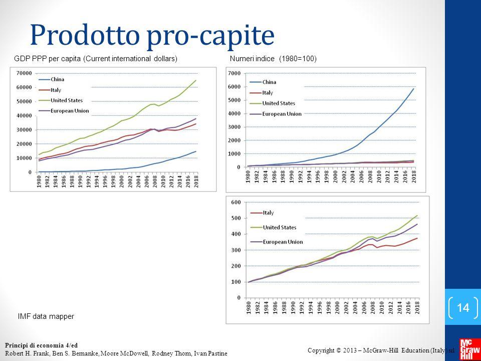 Prodotto pro-capite GDP PPP per capita (Current international dollars)
