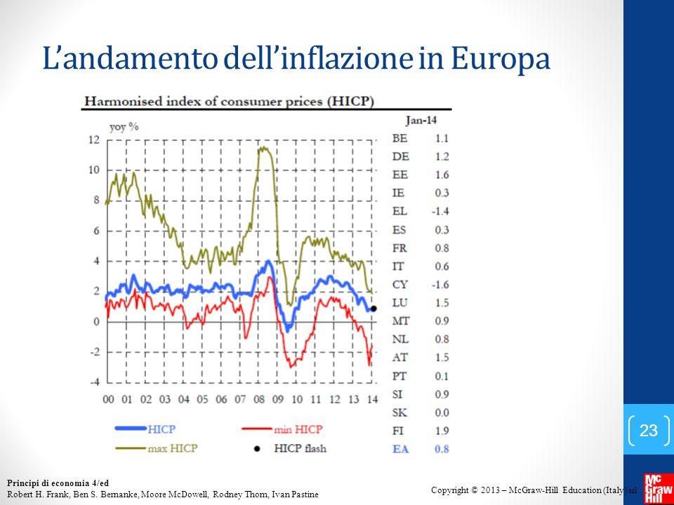 L'andamento dell'inflazione in Europa