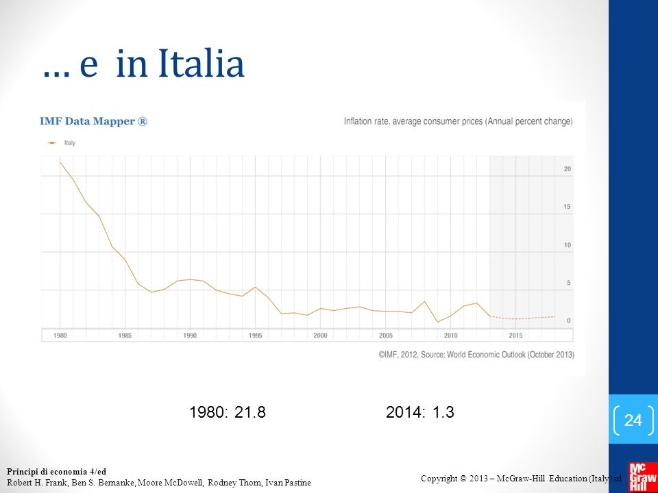 … e in Italia 1980: 21.8 2014: 1.3