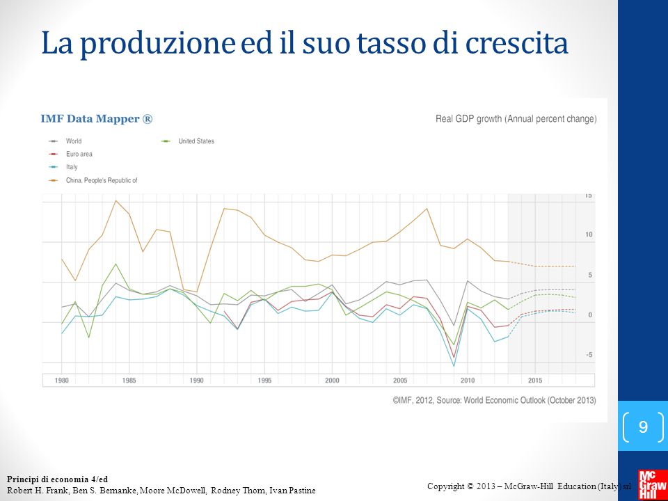 La produzione ed il suo tasso di crescita