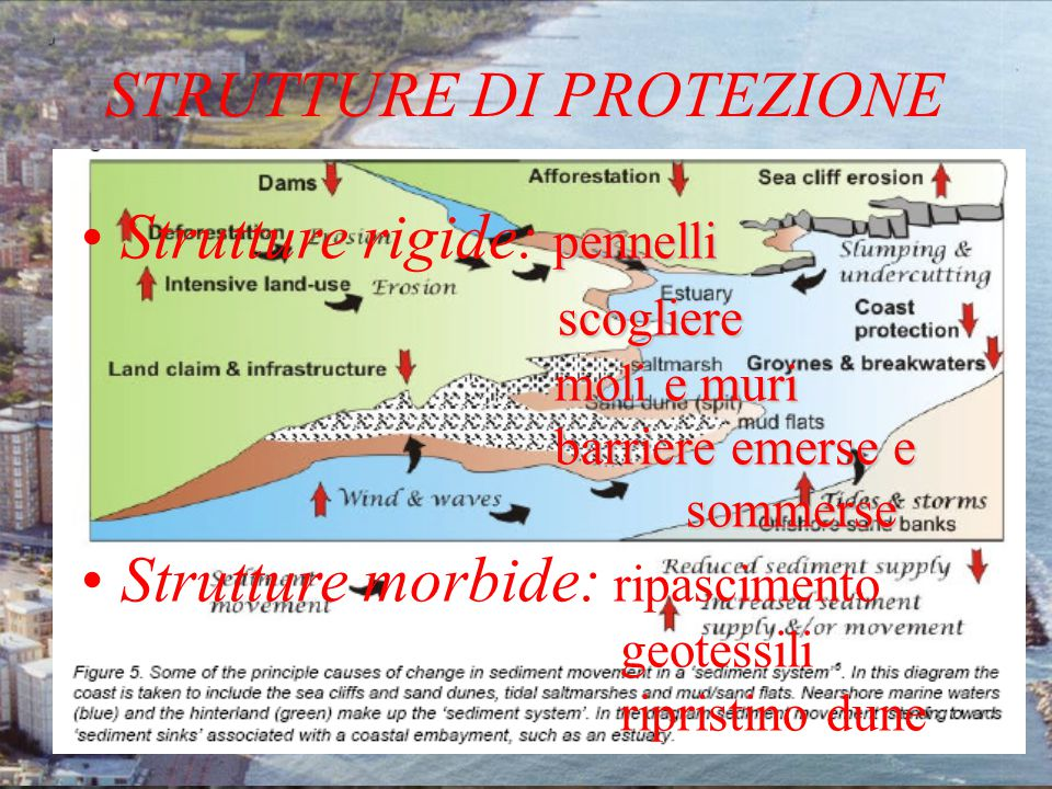 STRUTTURE DI PROTEZIONE