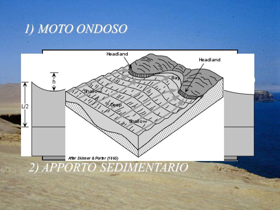 MOTO ONDOSO vento (velocità, durata, superficie, fetch) propagazione (al largo; swell, periodo C = (g/2p)T )