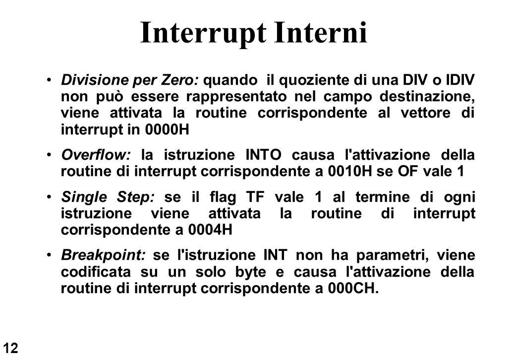 Interrupt Interni