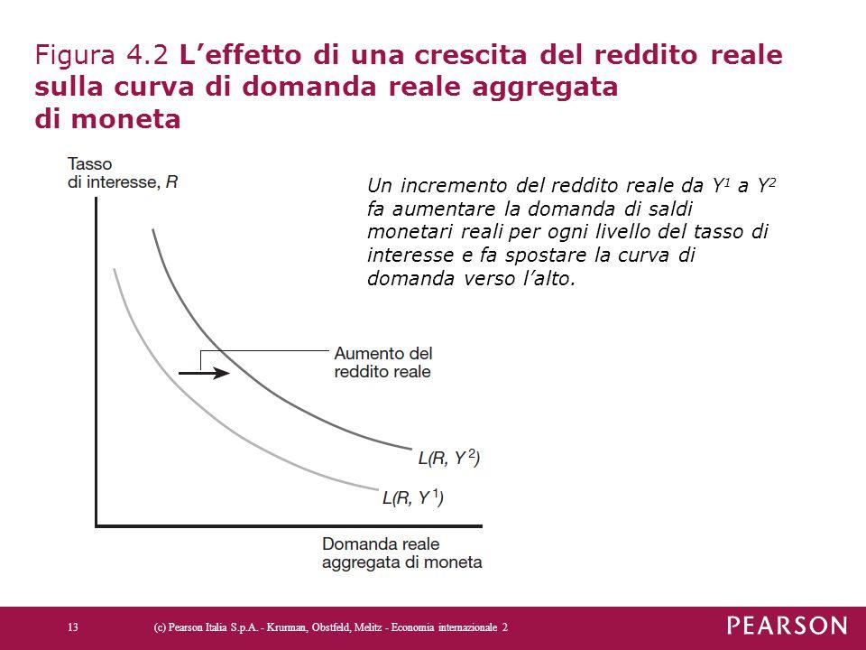 Figura 4.2 L'effetto di una crescita del reddito reale sulla curva di domanda reale aggregata di moneta