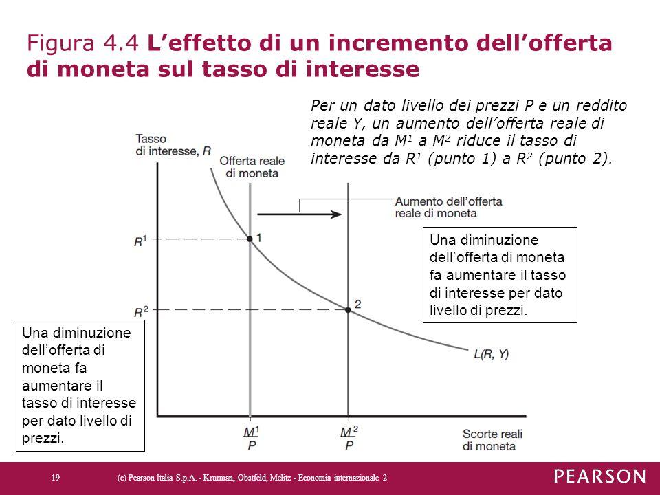 Figura 4.4 L'effetto di un incremento dell'offerta di moneta sul tasso di interesse