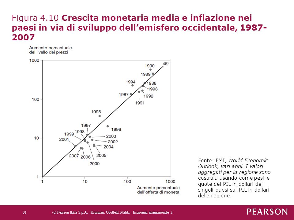 Figura 4.10 Crescita monetaria media e inflazione nei paesi in via di sviluppo dell'emisfero occidentale, 1987-2007