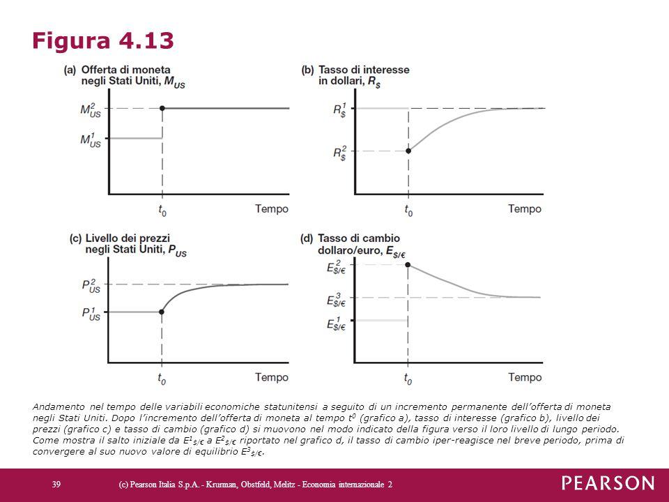 Figura 4.13