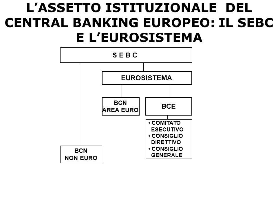 L'ASSETTO ISTITUZIONALE DEL CENTRAL BANKING EUROPEO: IL SEBC E L'EUROSISTEMA