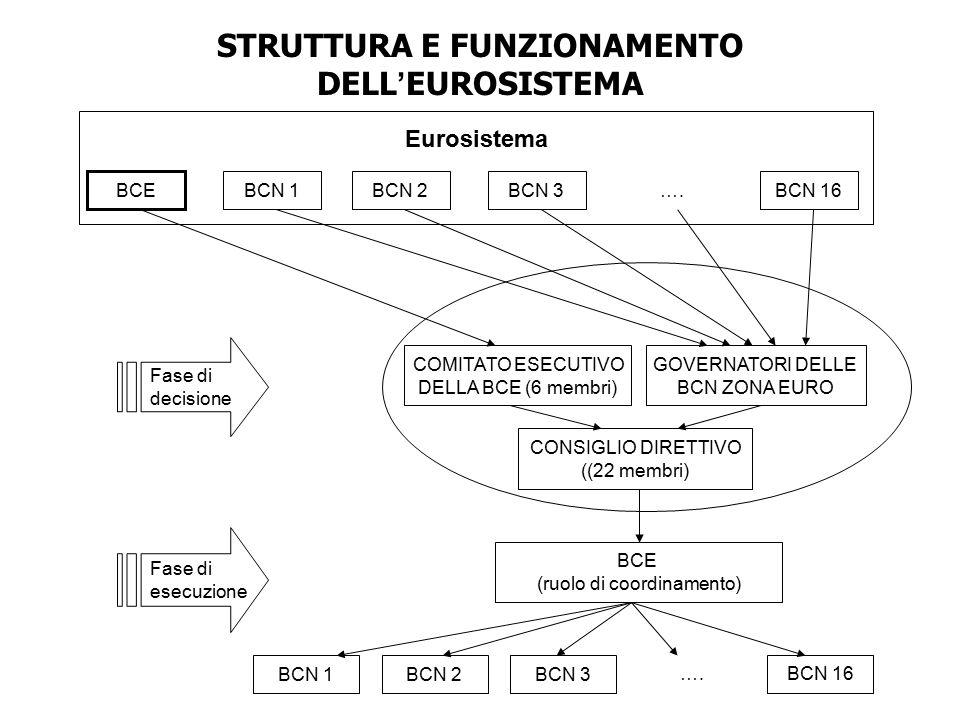 STRUTTURA E FUNZIONAMENTO DELL'EUROSISTEMA