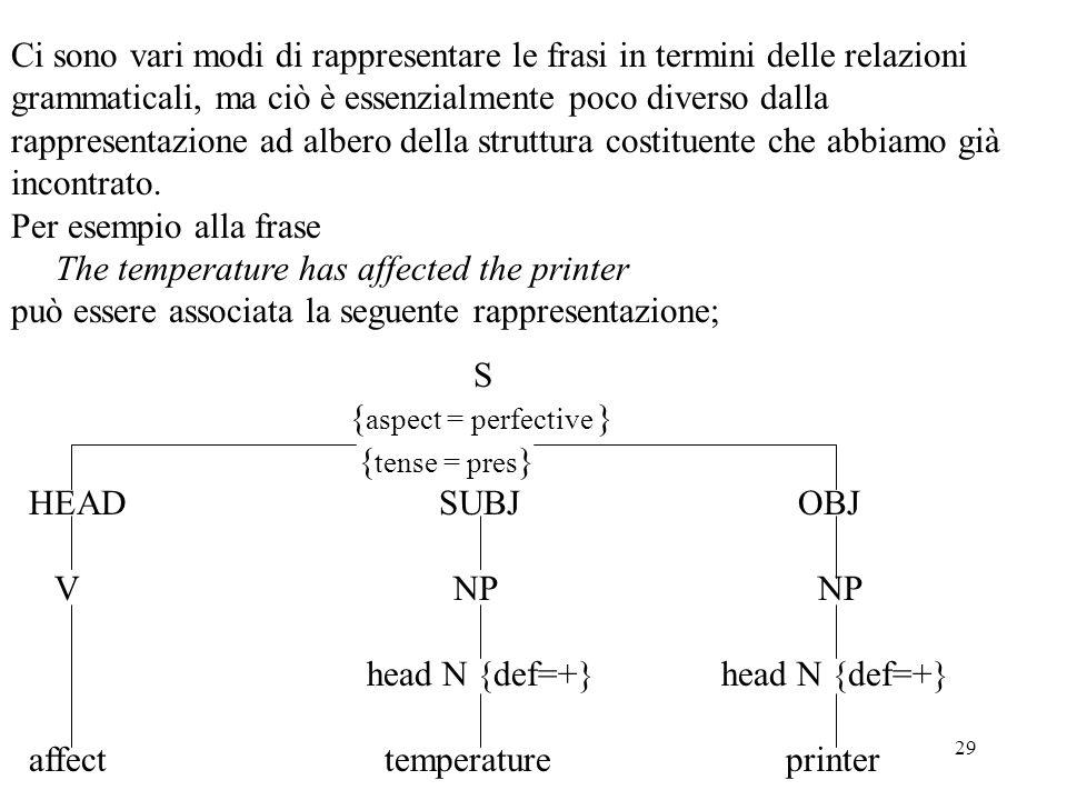 Ci sono vari modi di rappresentare le frasi in termini delle relazioni