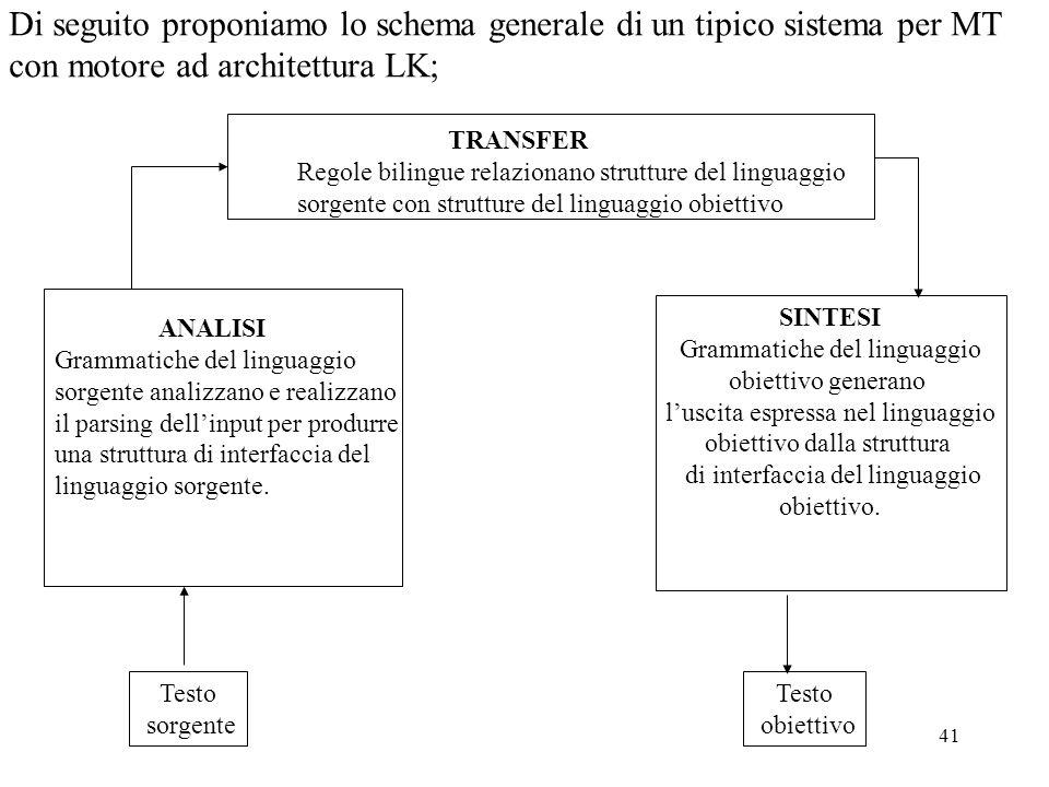 Di seguito proponiamo lo schema generale di un tipico sistema per MT