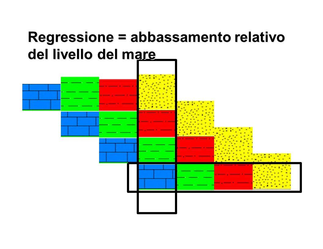 Regressione Regressione. = = abbassamento relativo. abbassamento relativo. del. del. livello.