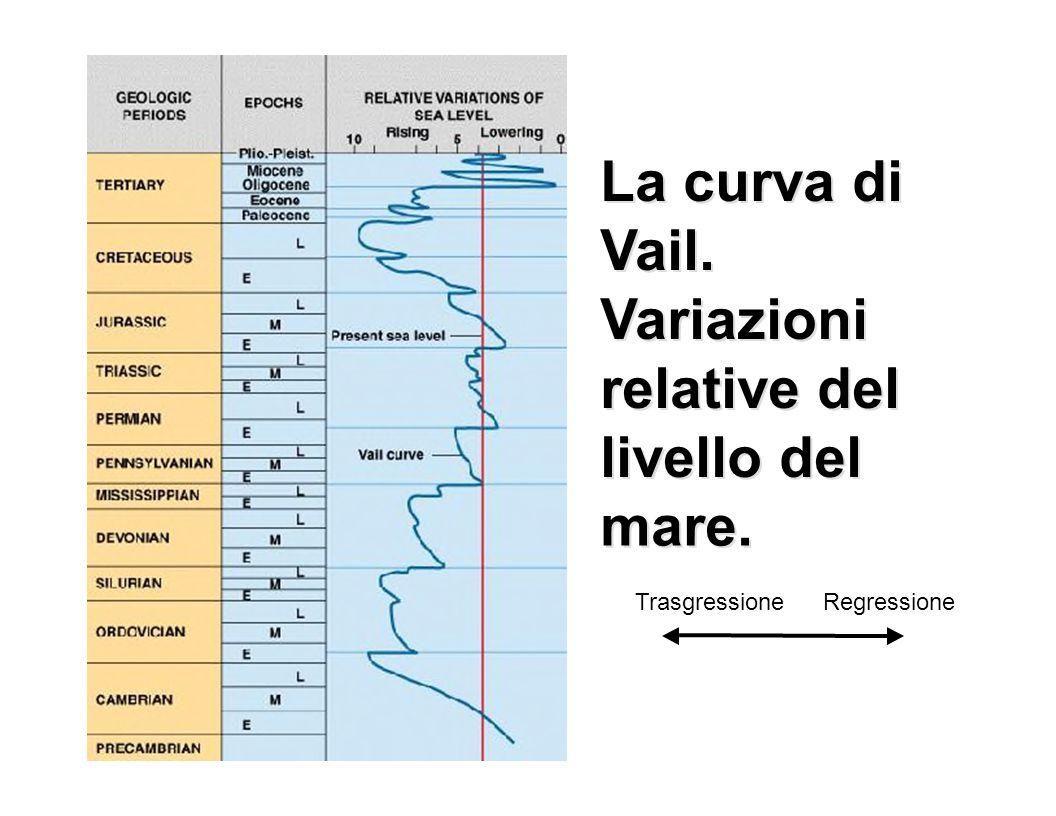 La La curva di curva di Vail. Vail. Variazioni Variazioni relative del