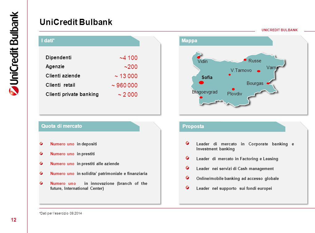 UniCredit Bulbank ~4 100 ~200 ~ 13 000 ~ 960 000 ~ 2 000 I dati* Mappa