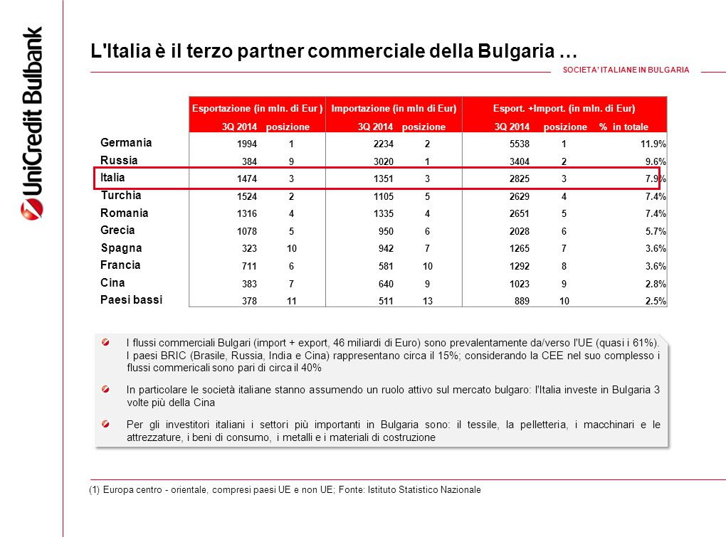 L Italia è il terzo partner commerciale della Bulgaria …