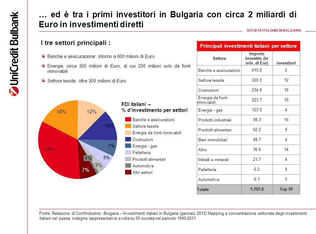 … ed è tra i primi investitori in Bulgaria con circa 2 miliardi di Euro in investimenti diretti