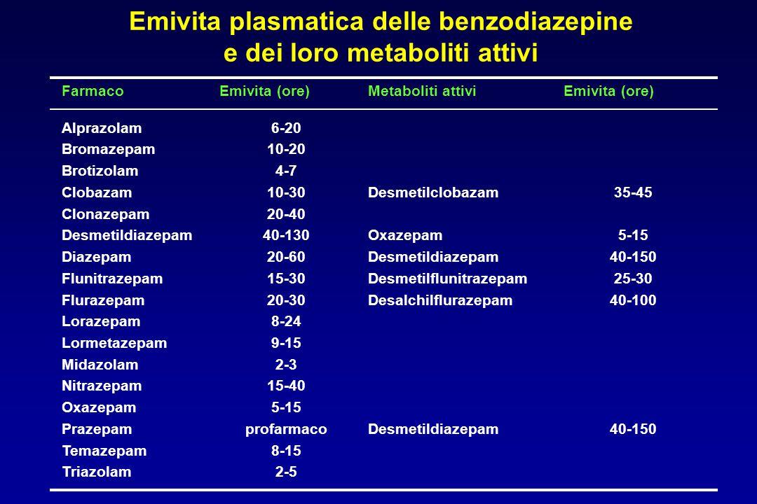 Emivita plasmatica delle benzodiazepine e dei loro metaboliti attivi