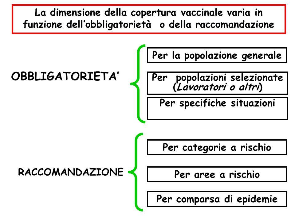 La dimensione della copertura vaccinale varia in funzione dell'obbligatorietà o della raccomandazione