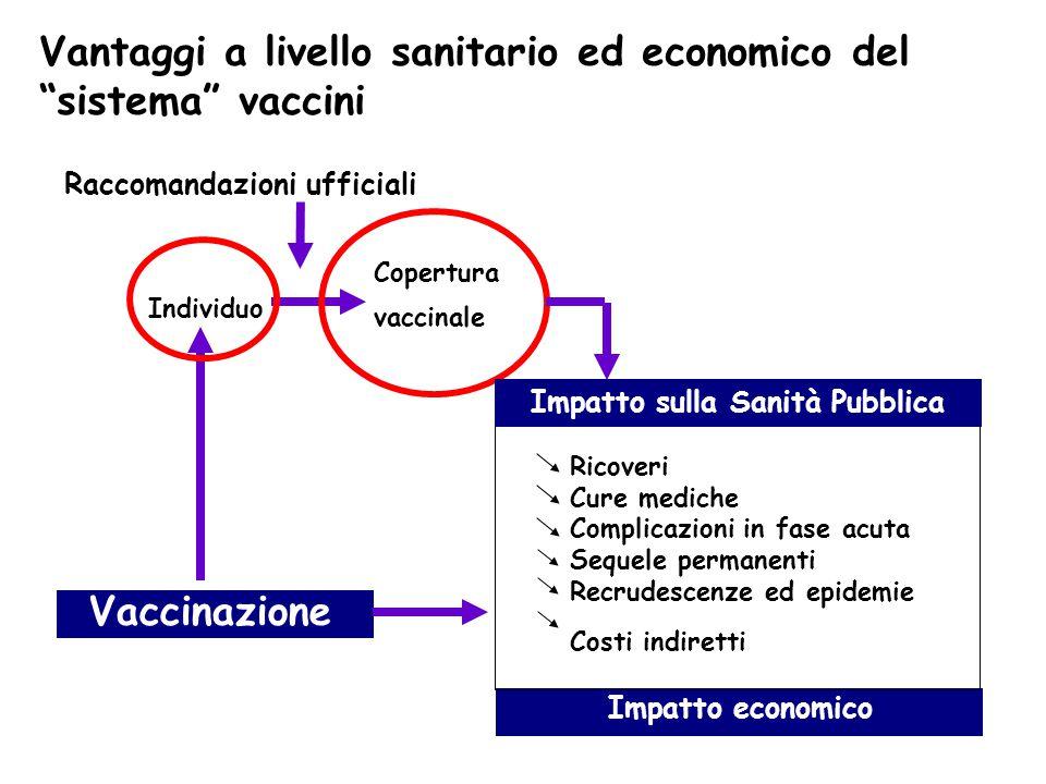 Impatto sulla Sanità Pubb. Impatto sulla Sanità Pubblica