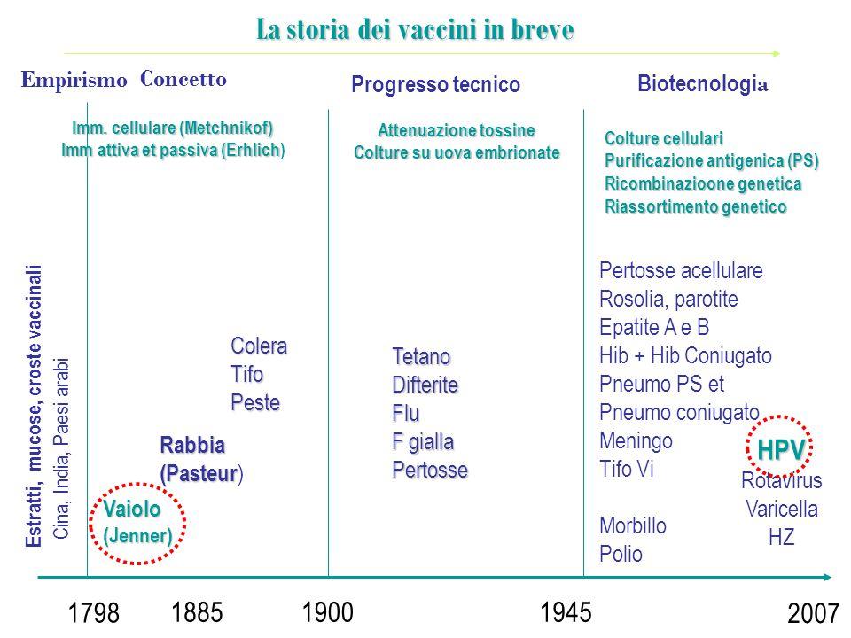 La storia dei vaccini in breve