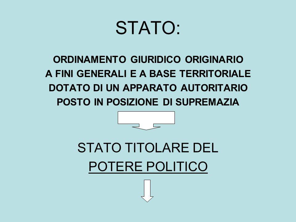 STATO: STATO TITOLARE DEL POTERE POLITICO