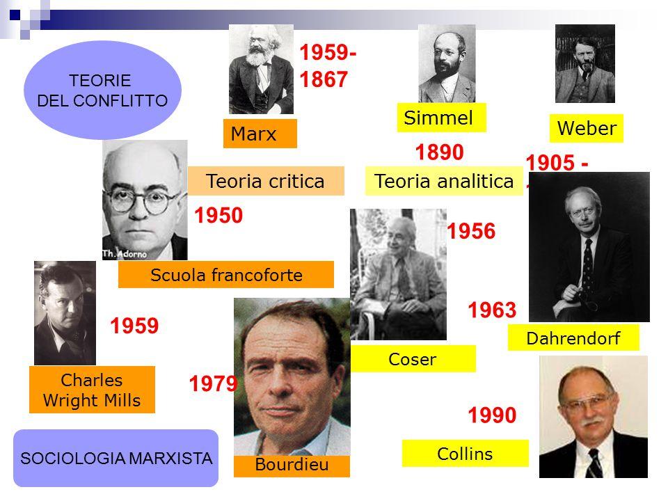1959-1867 TEORIE DEL CONFLITTO. Simmel. Weber. Marx. 1890. 1905 - 1922. Teoria critica. Teoria analitica.