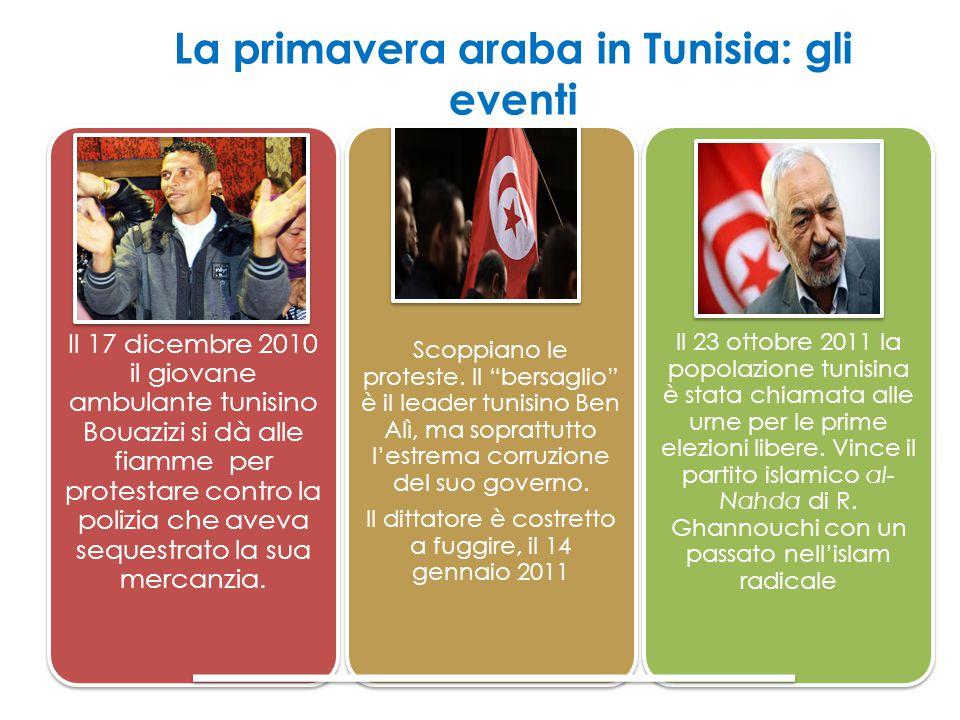 La primavera araba in Tunisia: gli eventi