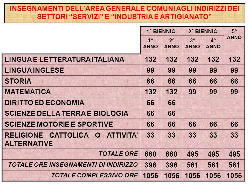 LINGUA E LETTERATURA ITALIANA 132 LINGUA INGLESE 99 STORIA 66