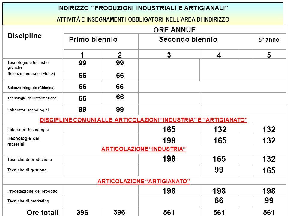 165 132 198 Discipline ORE ANNUE Primo biennio Secondo biennio 1 2 3 4