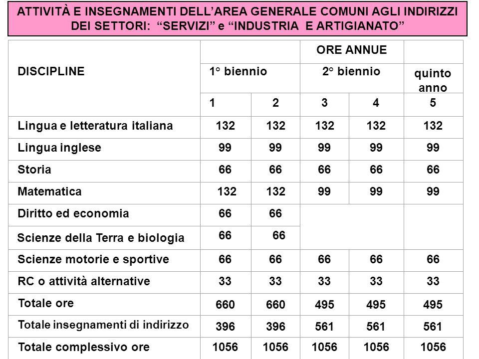 Lingua e letteratura italiana 132