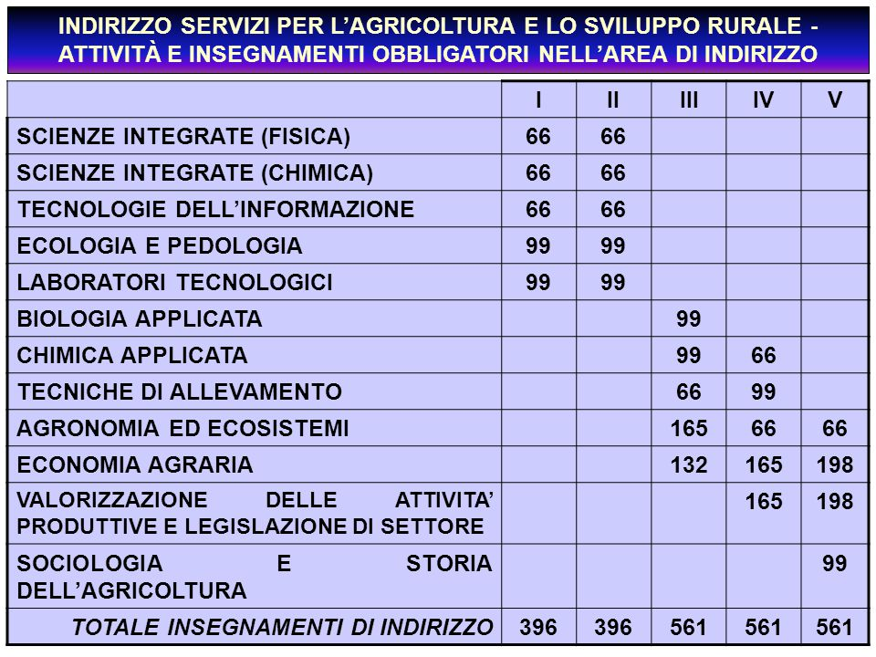 SCIENZE INTEGRATE (FISICA) 66 SCIENZE INTEGRATE (CHIMICA)